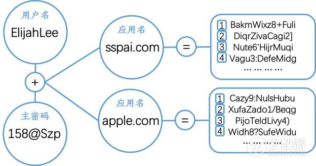 无需云端同步仍可跨平台使用,免费密码生成工具:Master Password