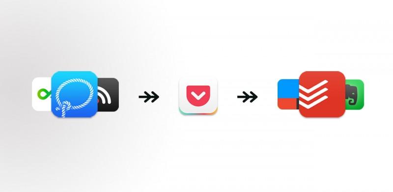 在线阅读处理流程:从需求、到方法、再到工具