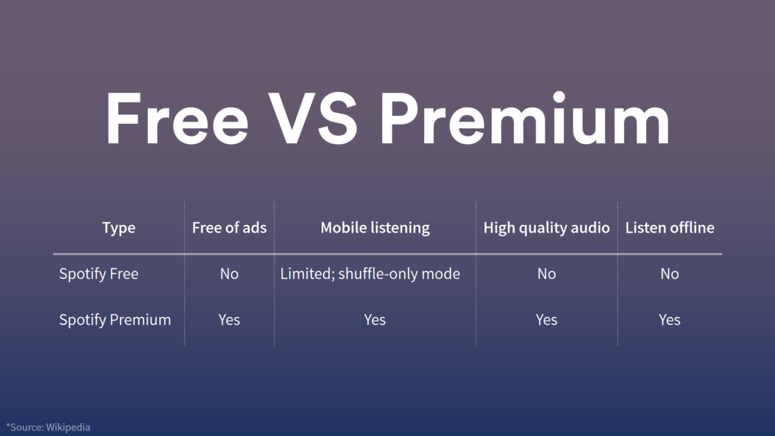 Spotify 免费版和付费版比较