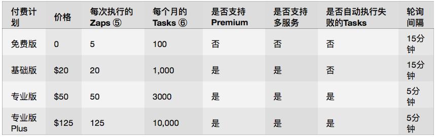 Tasks:每个 Zap 里的一个 Action 称为一个 Tasks。