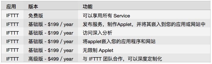 Applet:在 IFTTT 中创建的每个任务流称为一个 Applet。