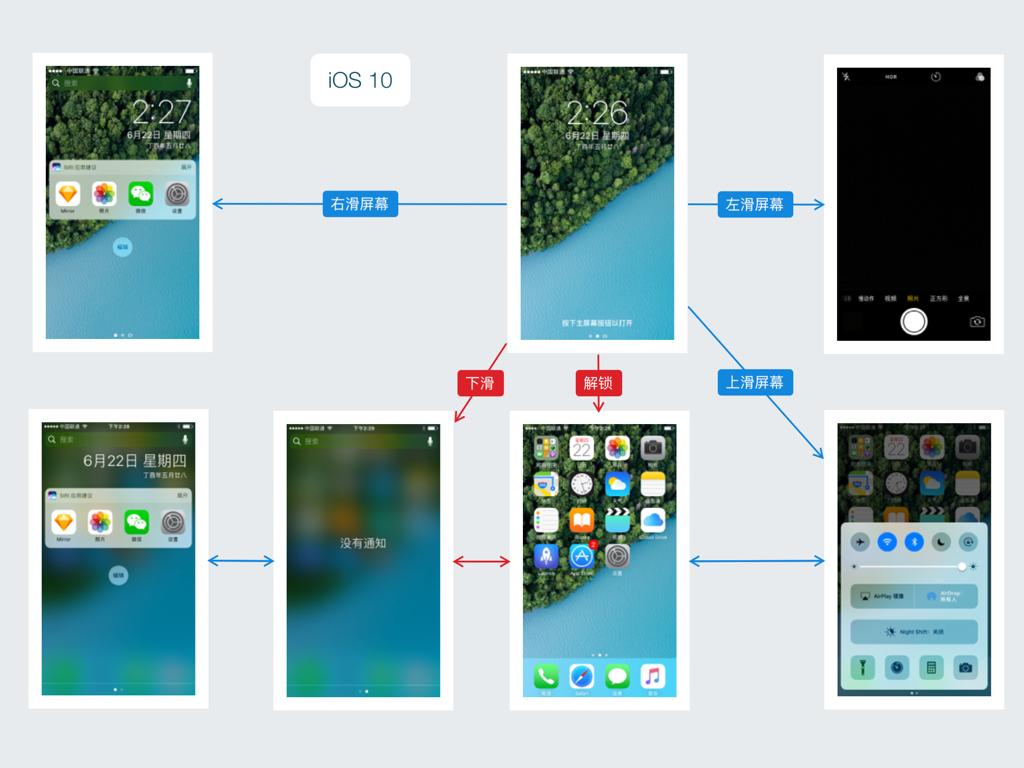 iOS 10 的锁屏与通知