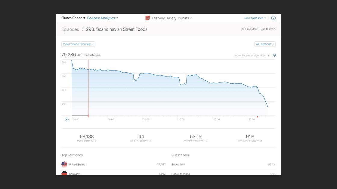 新版播客平台的流量分析功能(来源:苹果官网)