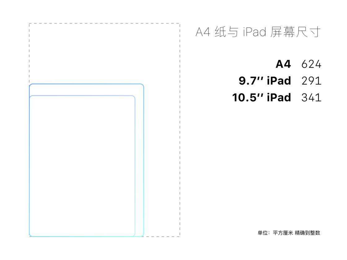 A4 纸与 iPad 屏幕尺寸
