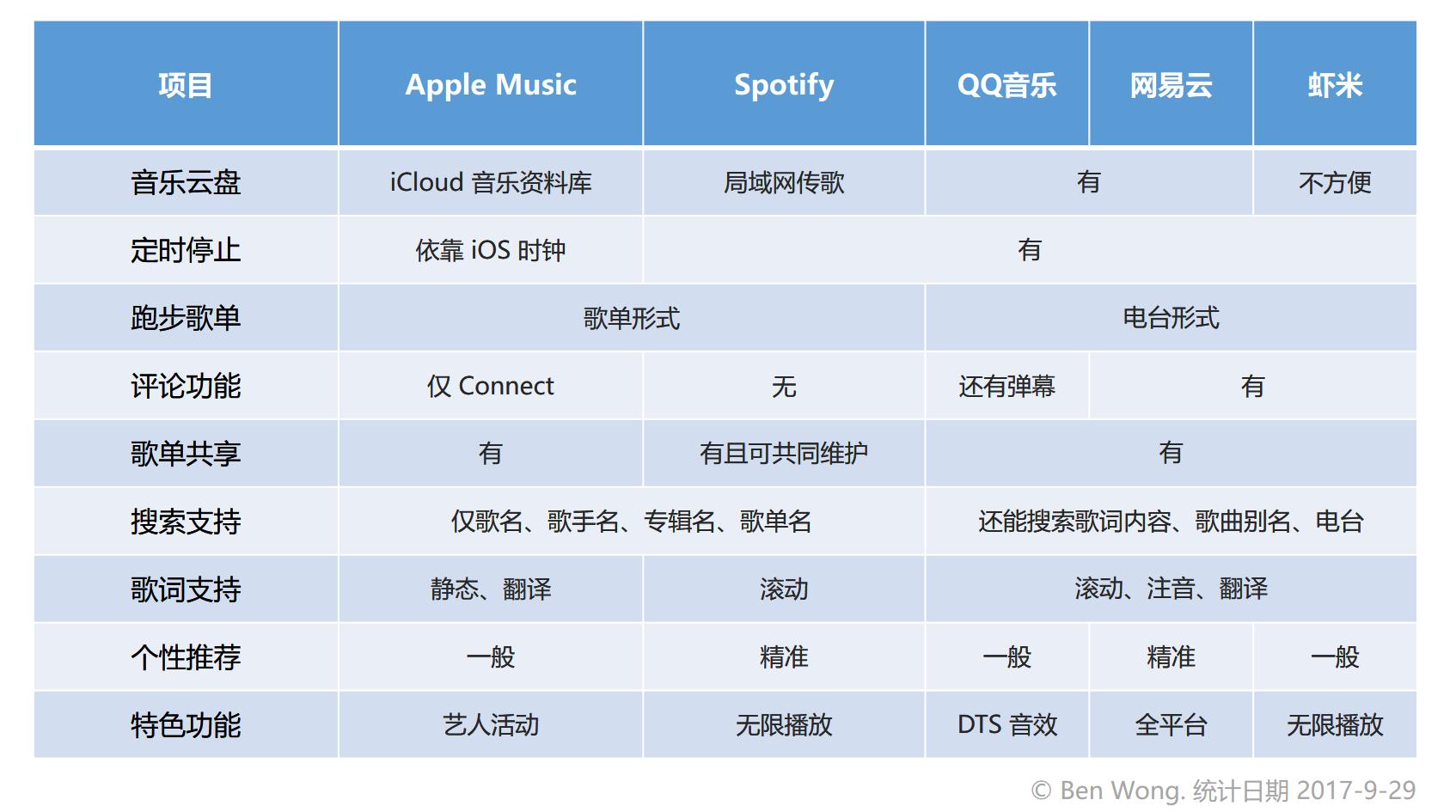 五大平台应用功能比较(制表:Ben Wong)