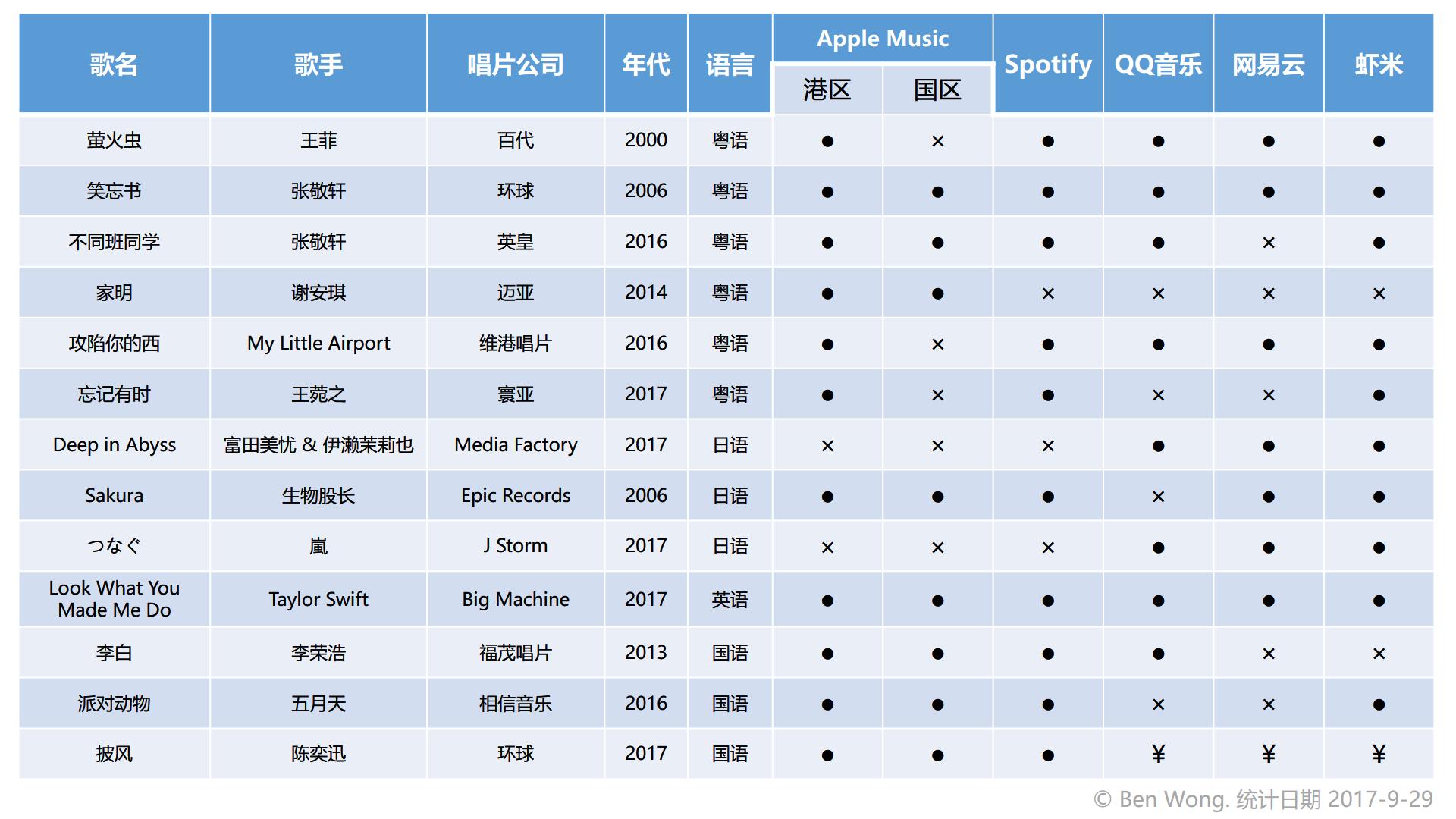 五大平台曲库收录情况(制表:Ben Wong)