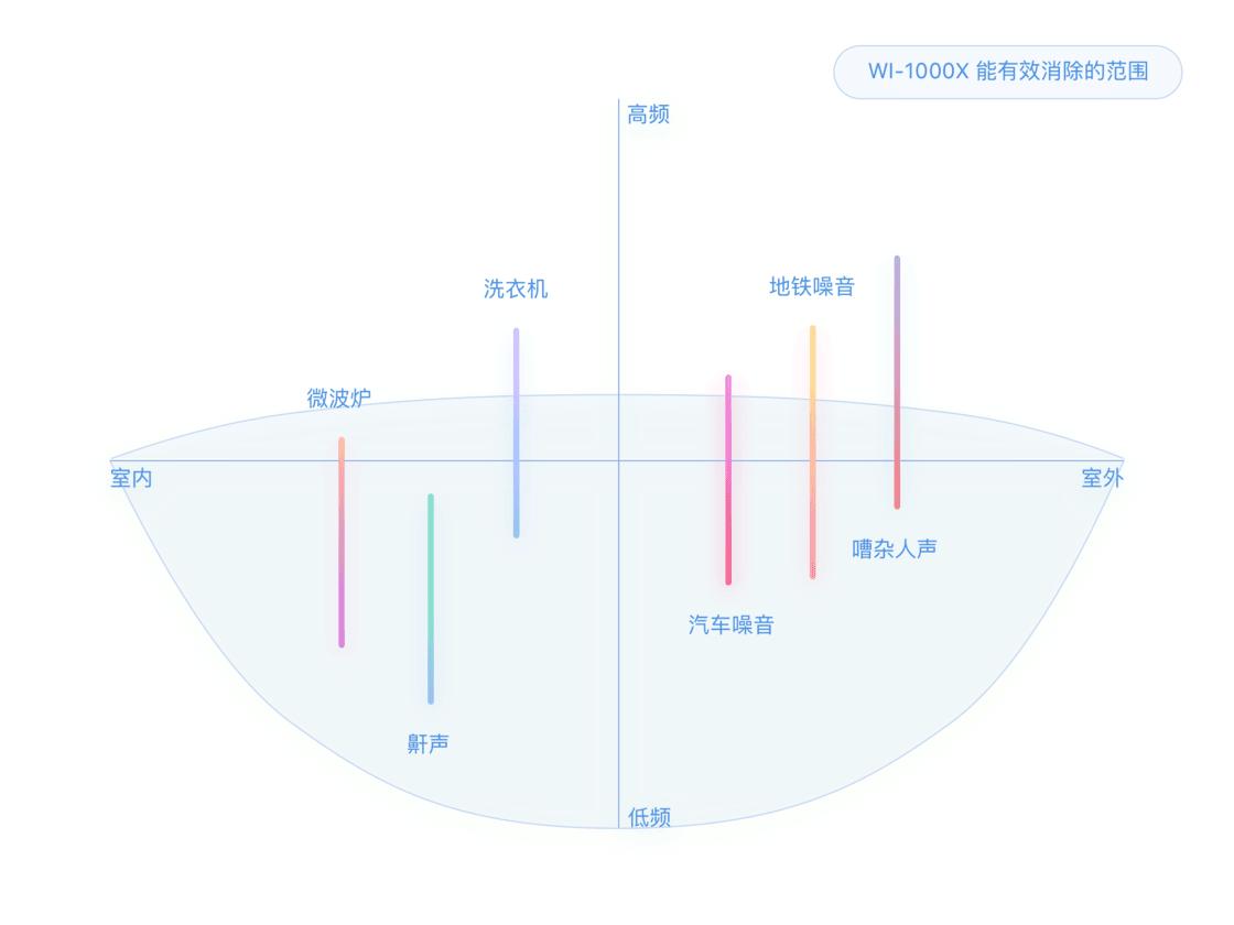 WI-1000X 的降噪能力