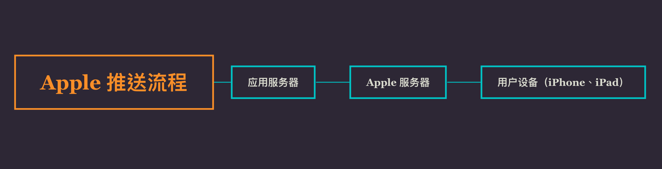 Apple 推送通知服务的推送流程
