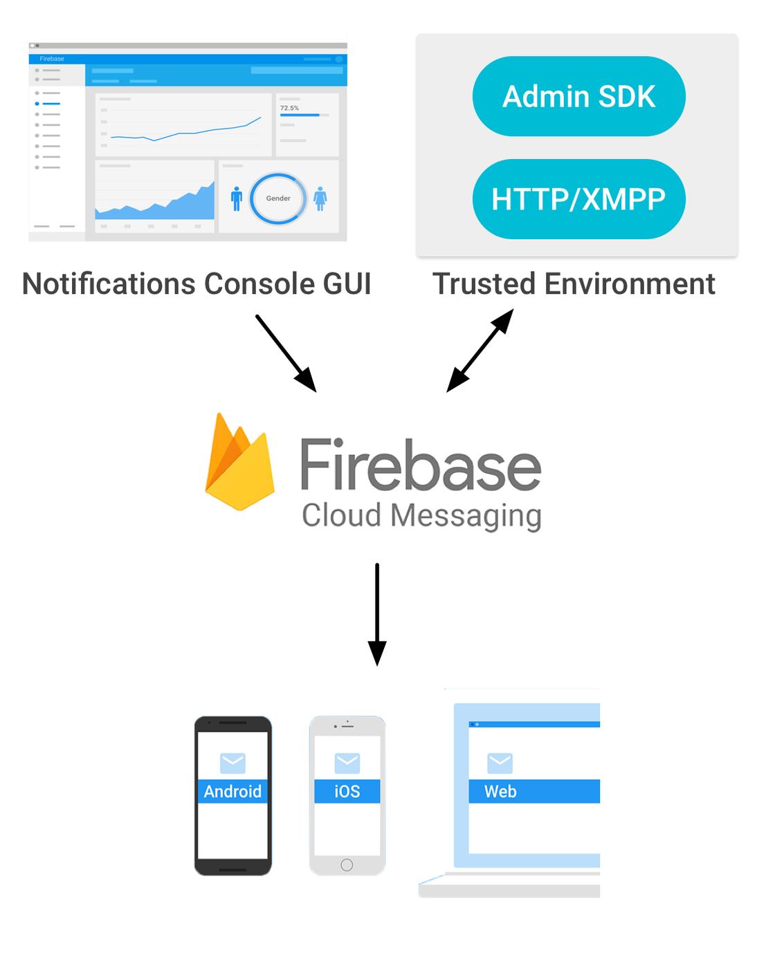 Firebase 云消息传递