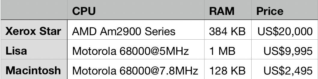 当时三款 GUI PC 的简要对比