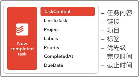 创建 Todoist → Airtable 动作时,IFTTT 支持读取的数据项目