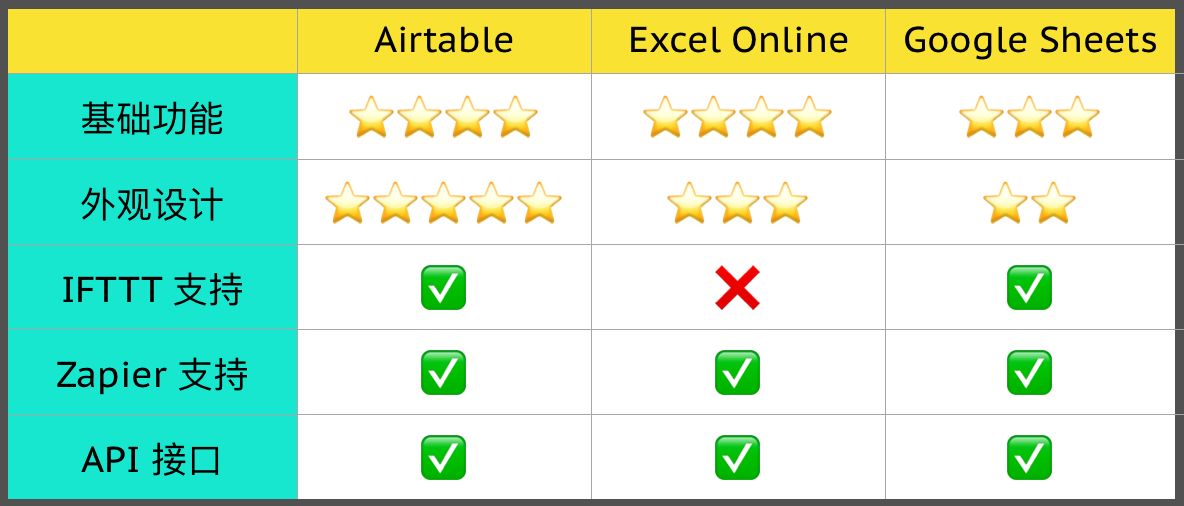 Airtable,Excel Online 以及 Google Sheets 对比