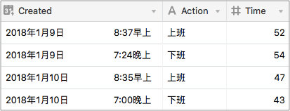 Airtable 记录的通勤时间