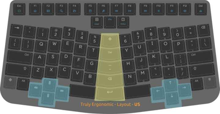 Truly Ergonomic 键盘的功能键位置变化,图 / trulyergonomic