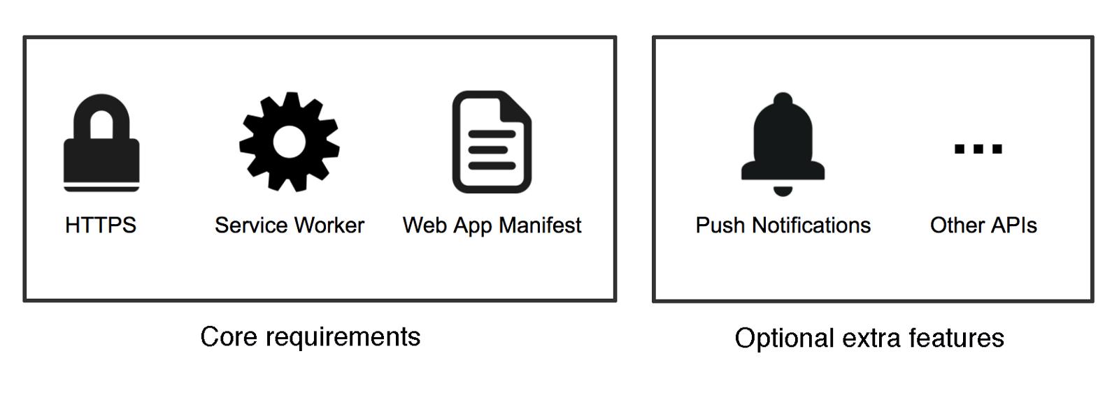 iOS 终于支持了 PWA,一起来认识一下这个强化版「小程序」 | 科普