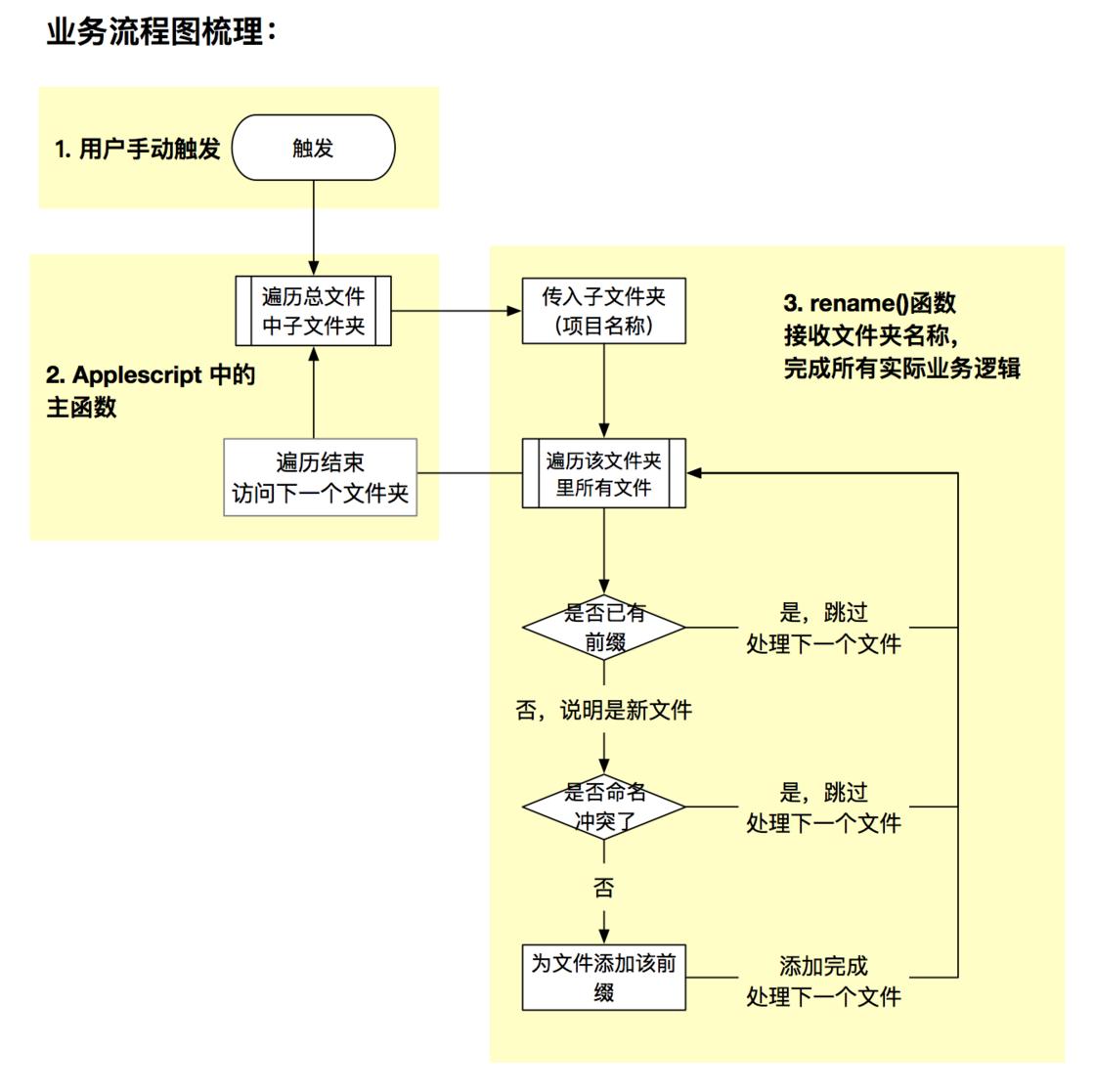 根据业务流程图设计程序