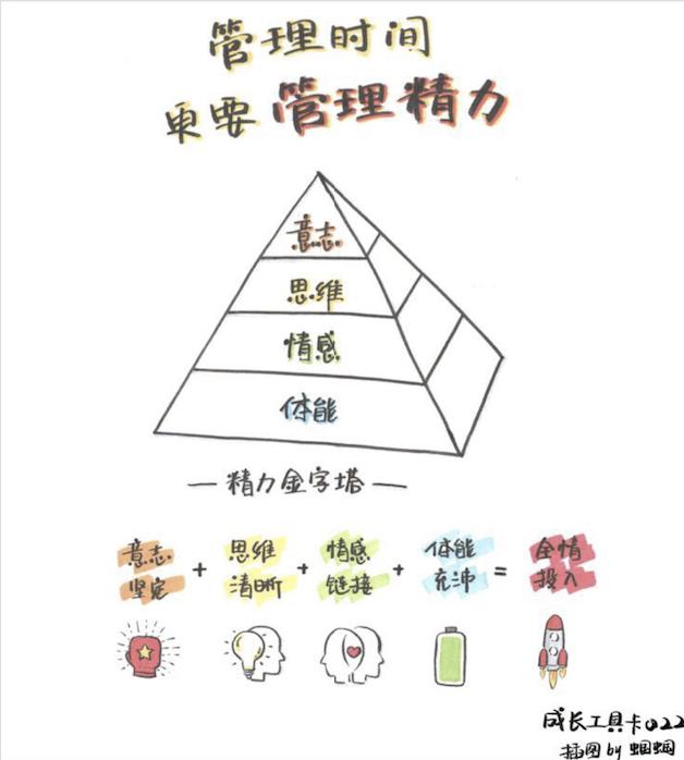 精力金字塔