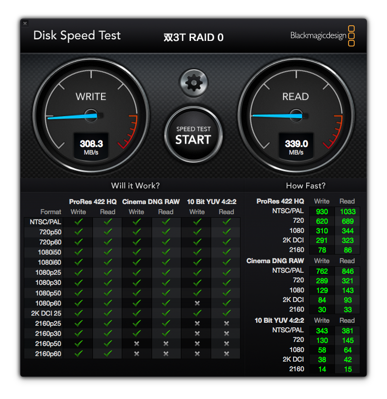 RAID 0 并行读写,速度提升明显。