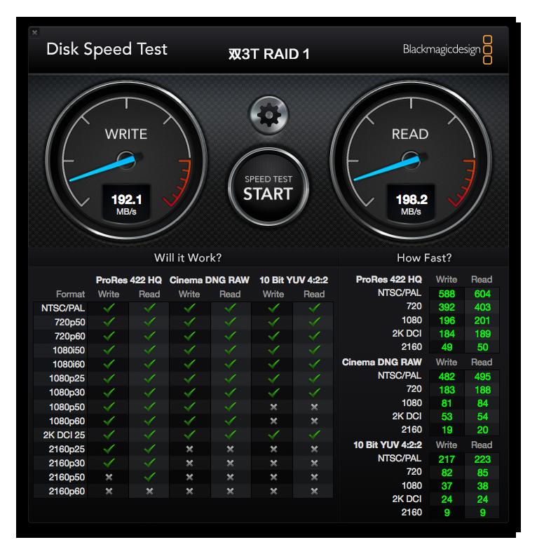RAID 1,镜像关系,因为硬盘盒本身带宽足够,所以不影响硬盘速度。