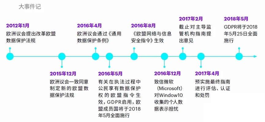 GDPR 发展历程(来源:Accenture)