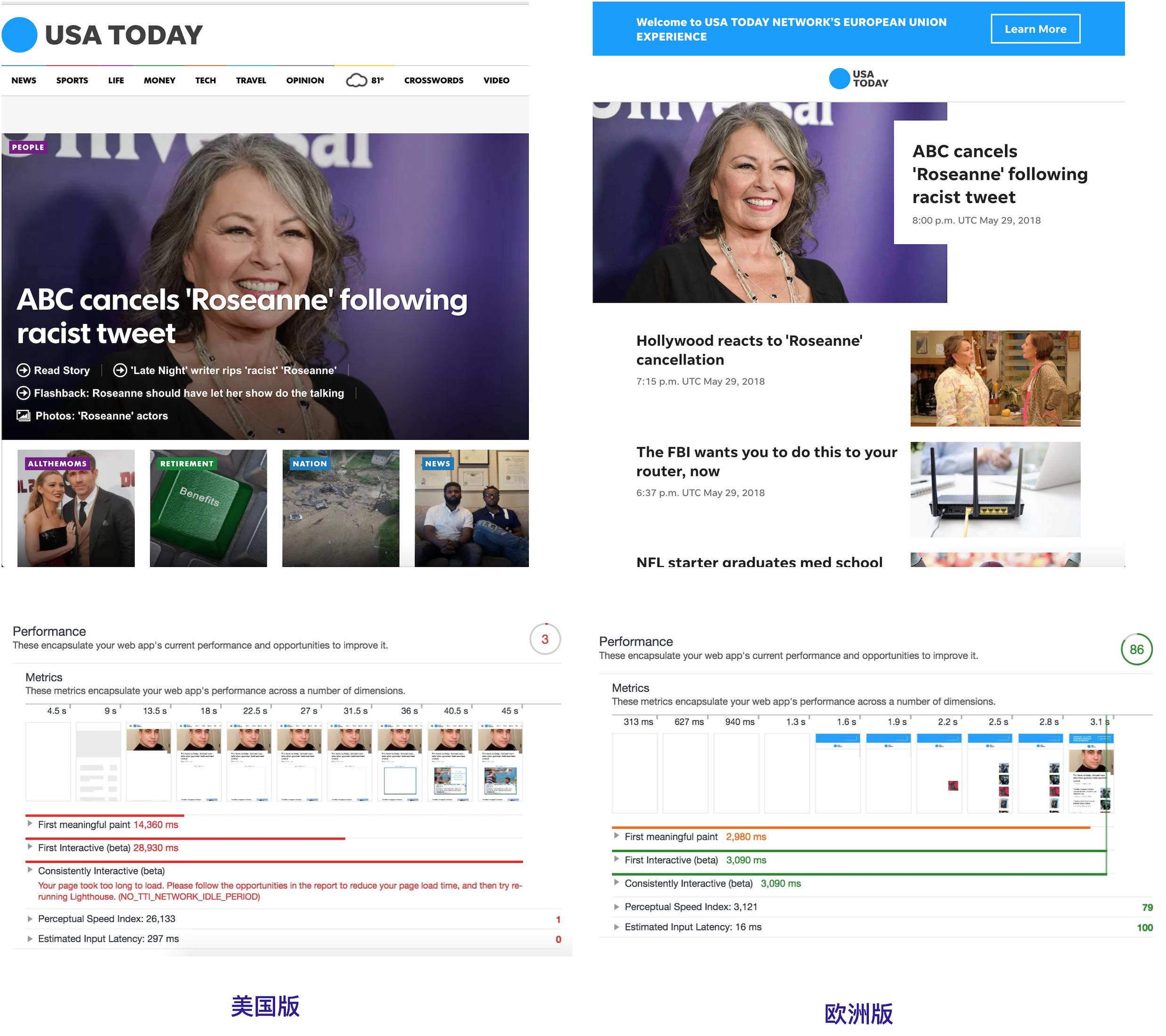 USA Today 美国版与欧洲版的对比