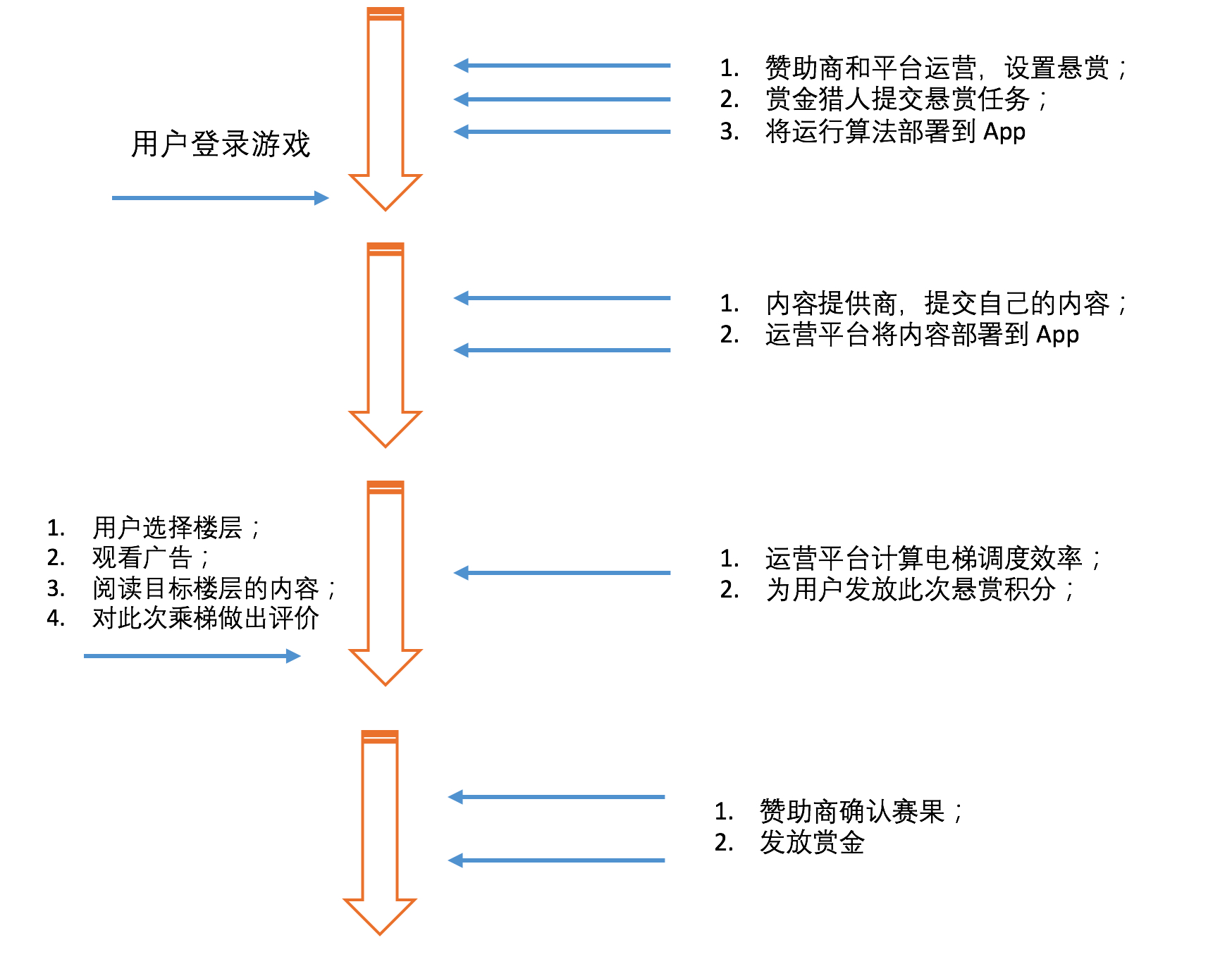 以用户为切入点的流程图