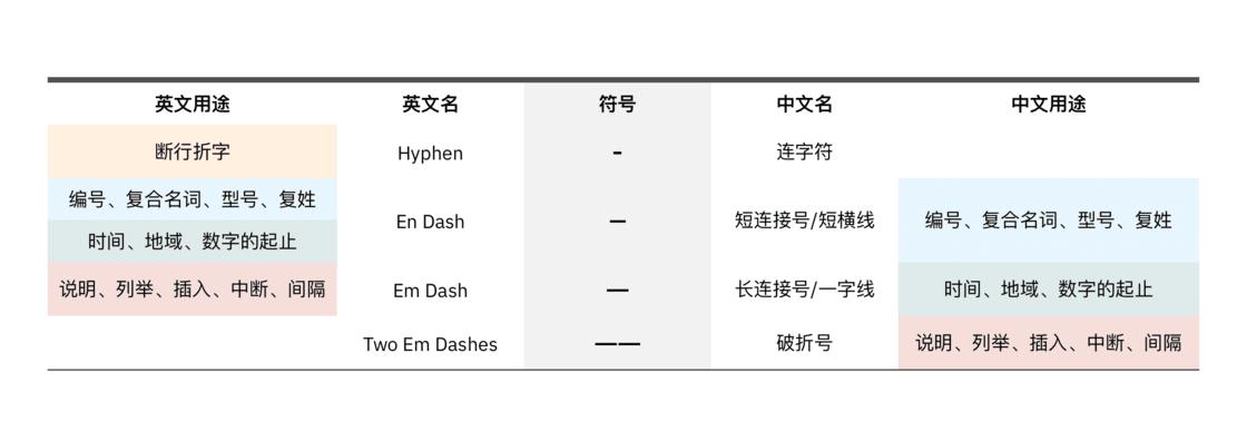 各种「横线」在中英文中的用途对比