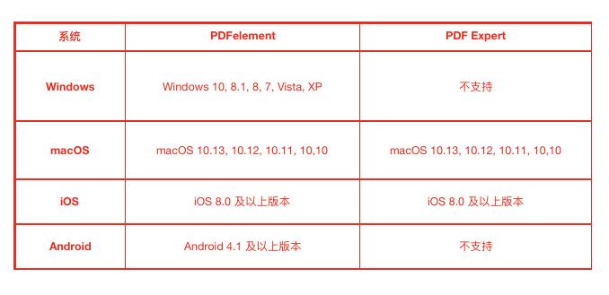 Wondershare PDFelement Pro 7.0.0.4256 for Windows/6.8.0 for Mac已注册免验证