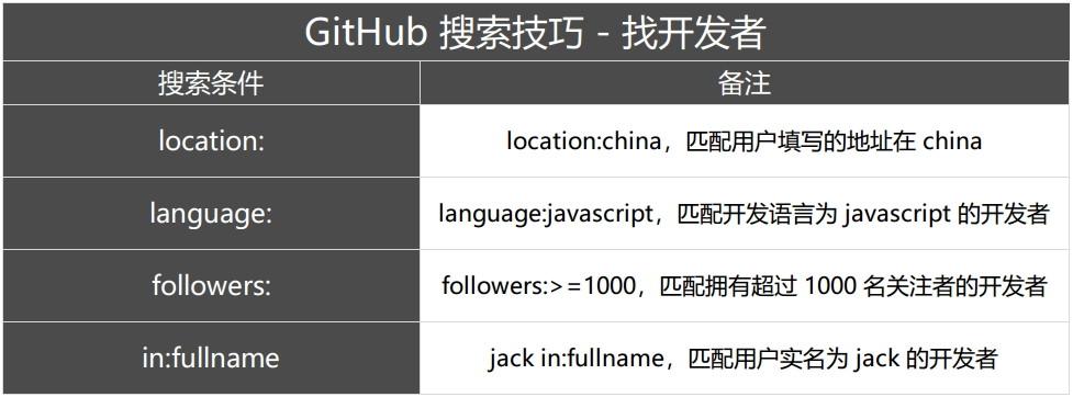 Github 搜索技巧 - 找开发者