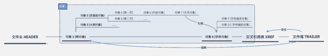 一个可能的 PDF 的构造