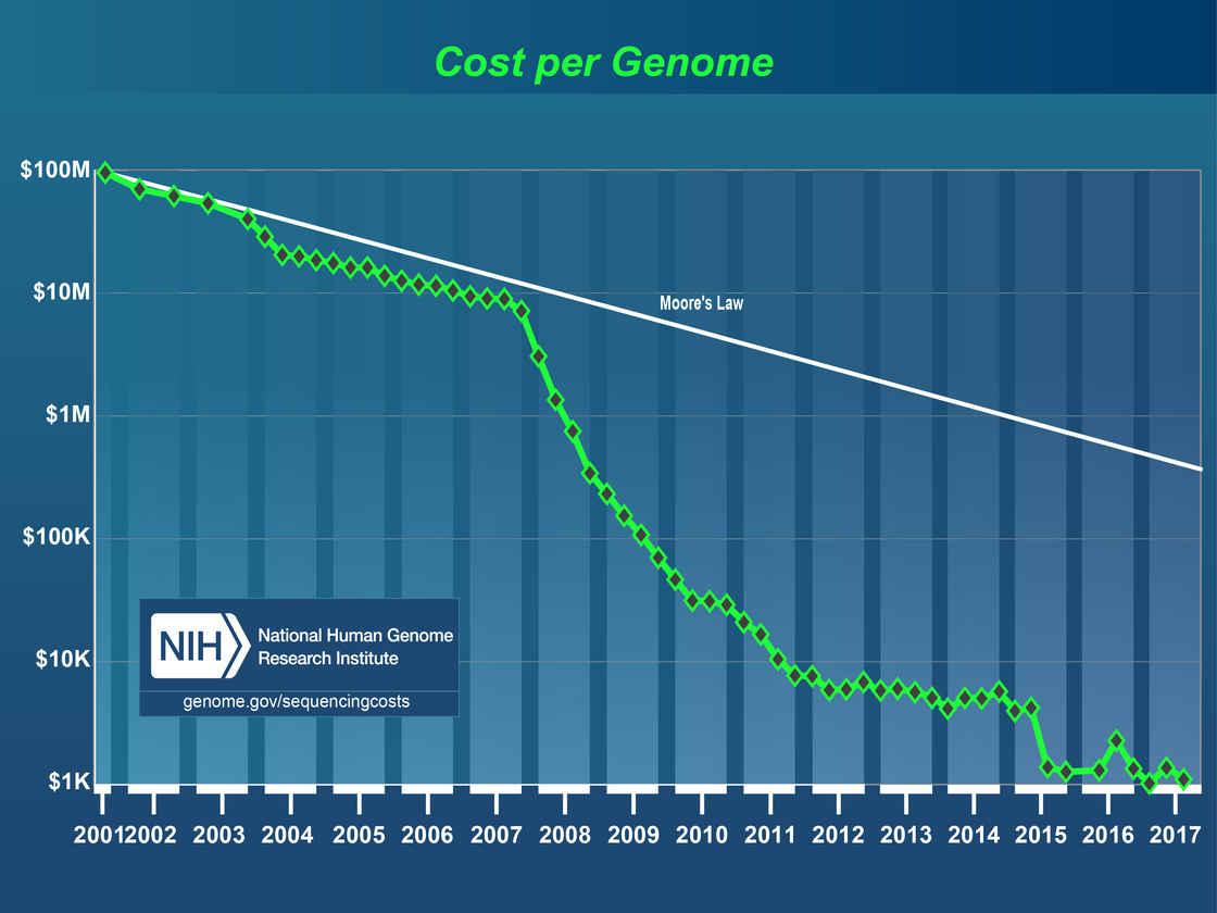 人全基因组测序成本(引自 NIH 官网)