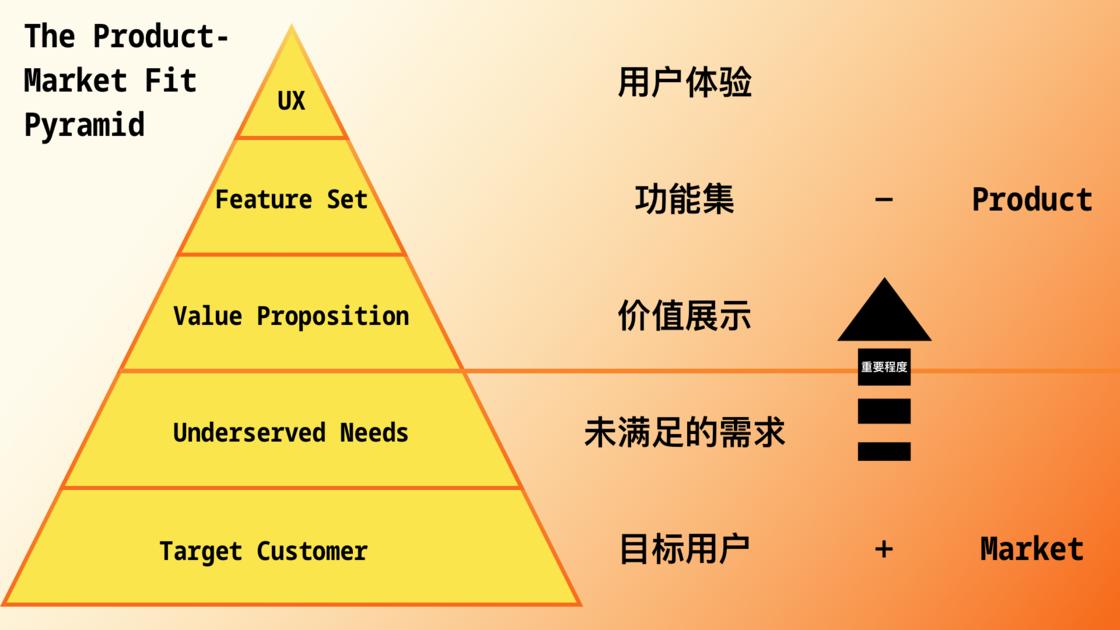 产品-市场匹配金字塔