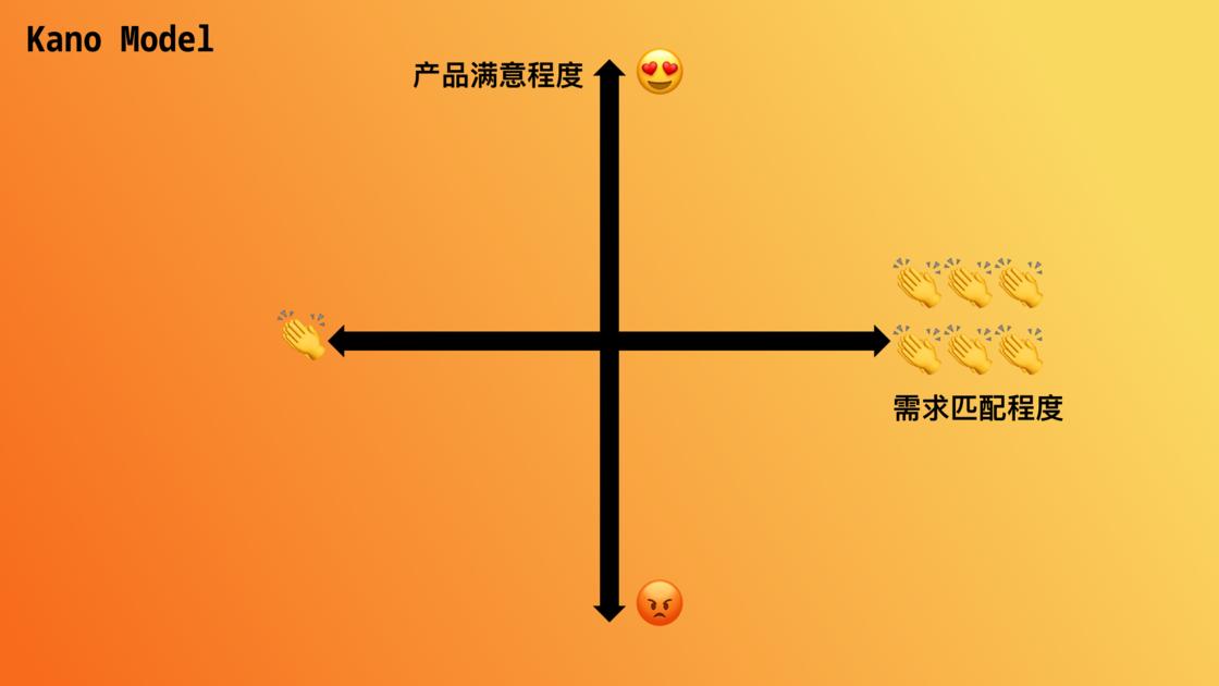 卡诺模型二维坐标系