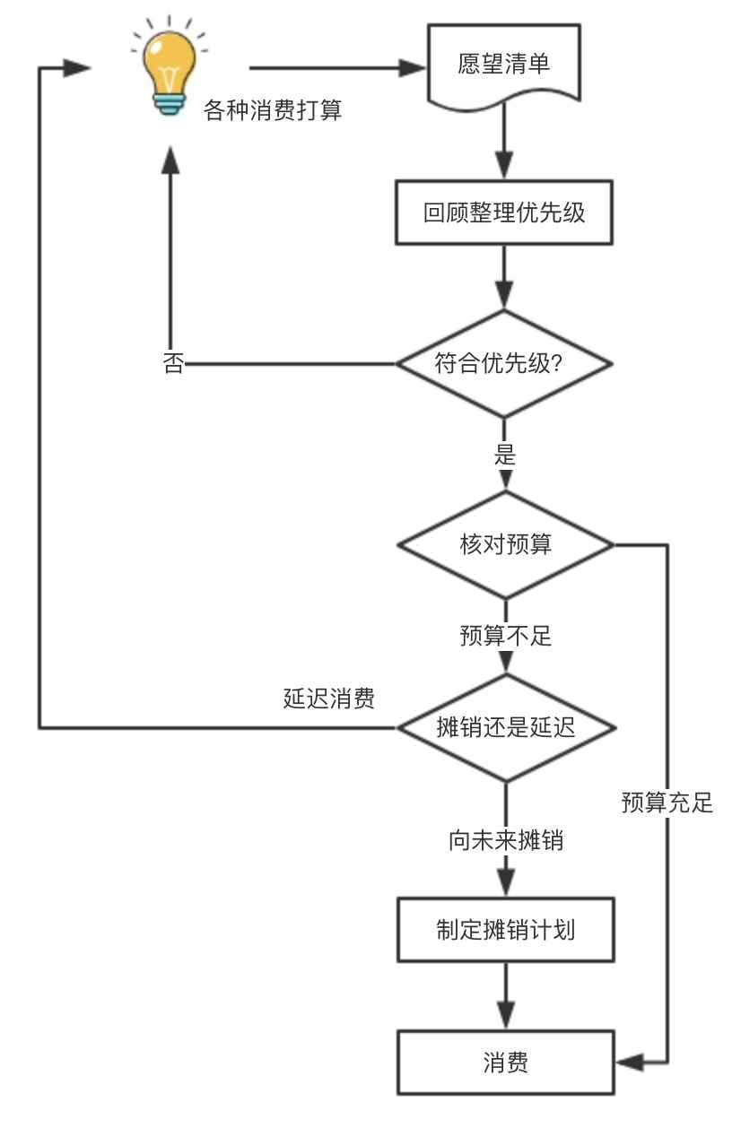 GTB 的执行流程