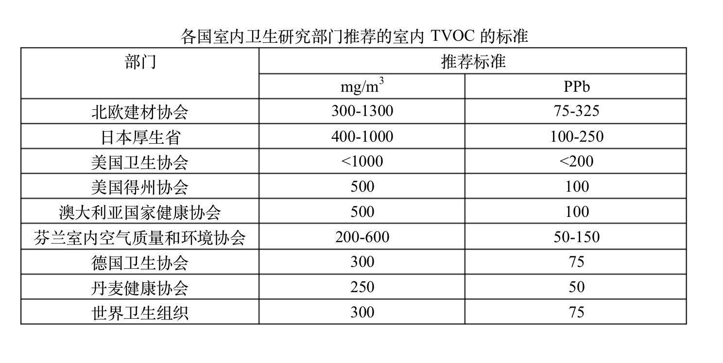 各国TVOC标准