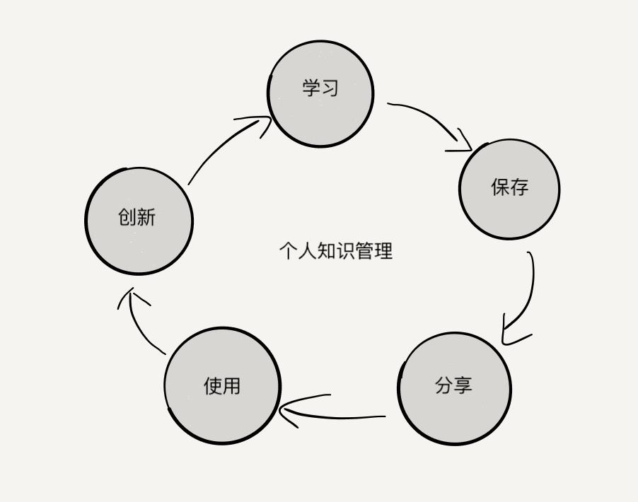 知识管理流程