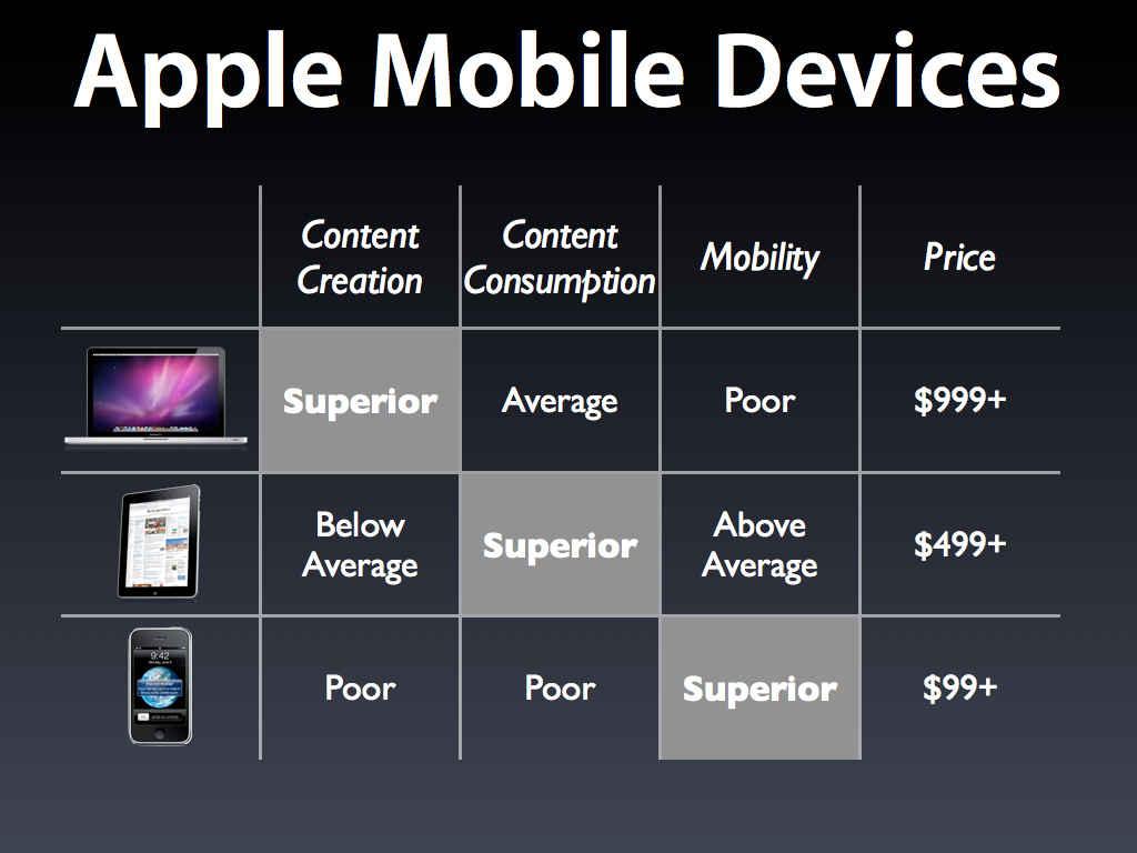 Apple 产品路线