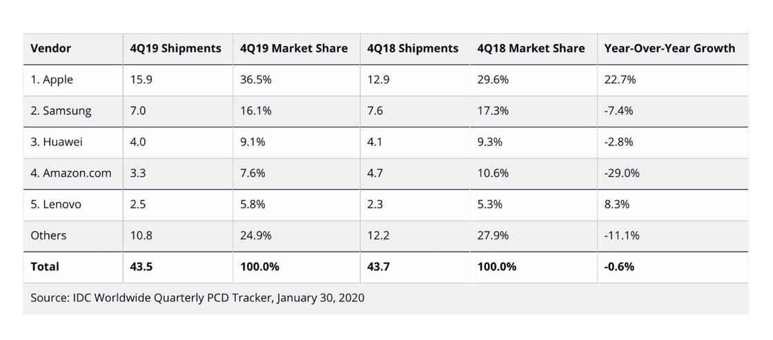 2019 年平板销量 - IDC