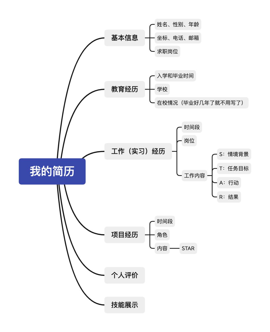 简历内容结构