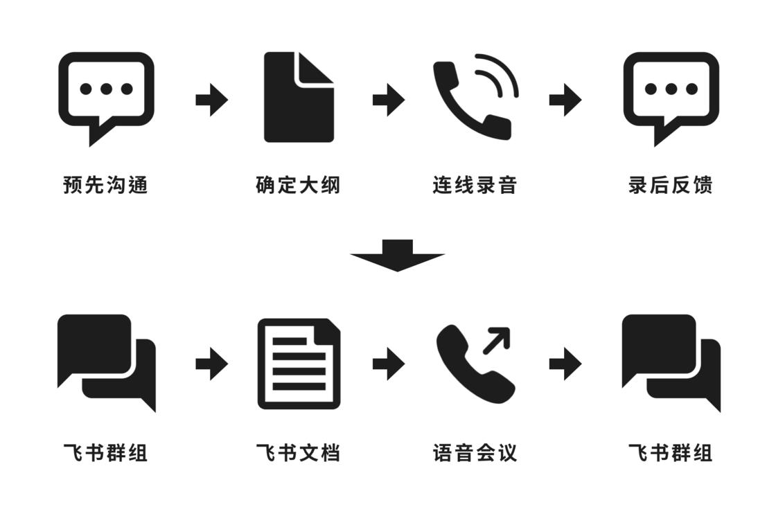 使用飞书时的连线流程