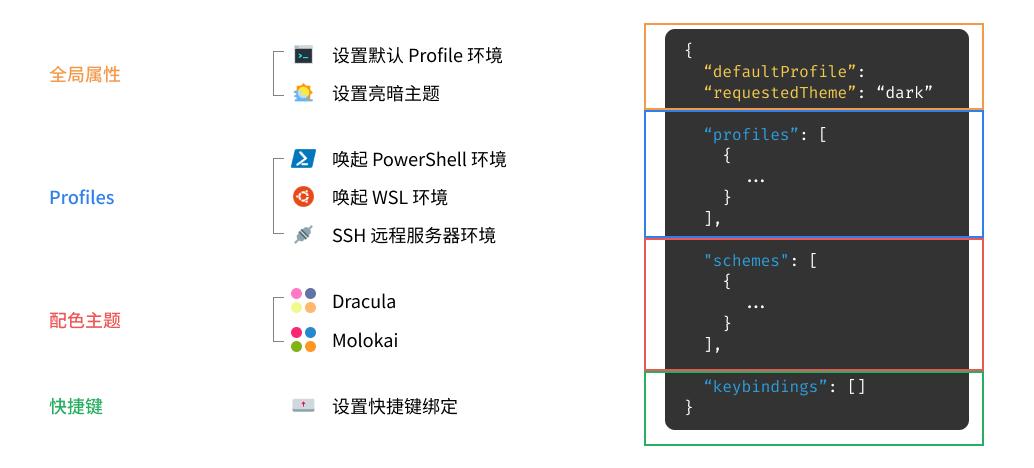 Windows Terminal: profiles.json 文件格式