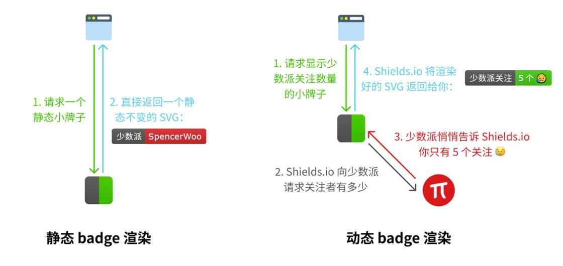 Shields.io 静态小牌子于动态小牌子不同的渲染原理