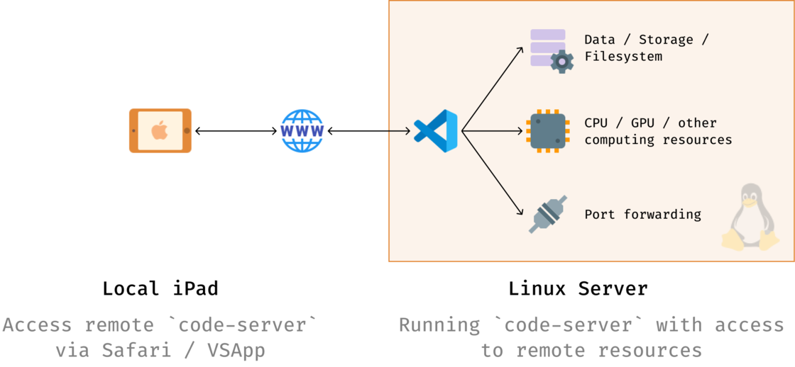 使用 iPad 连接远程服务器上部署的 code-server