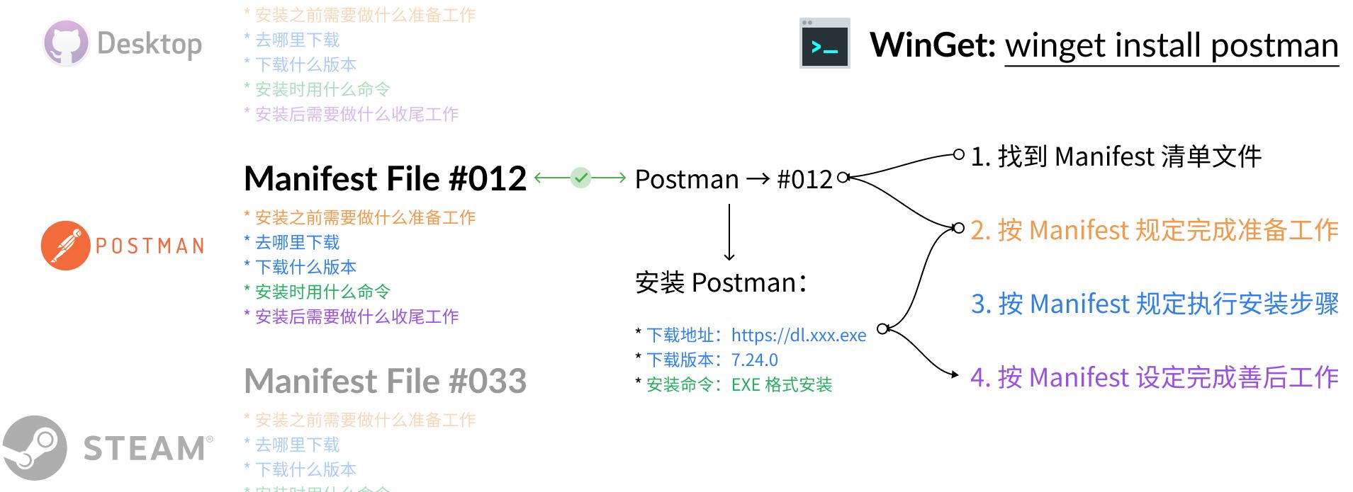 WinGet 安装软件的工作原理