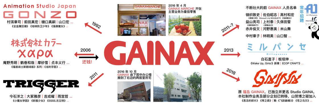 GAINAX 时局图,不言而喻,一目了然