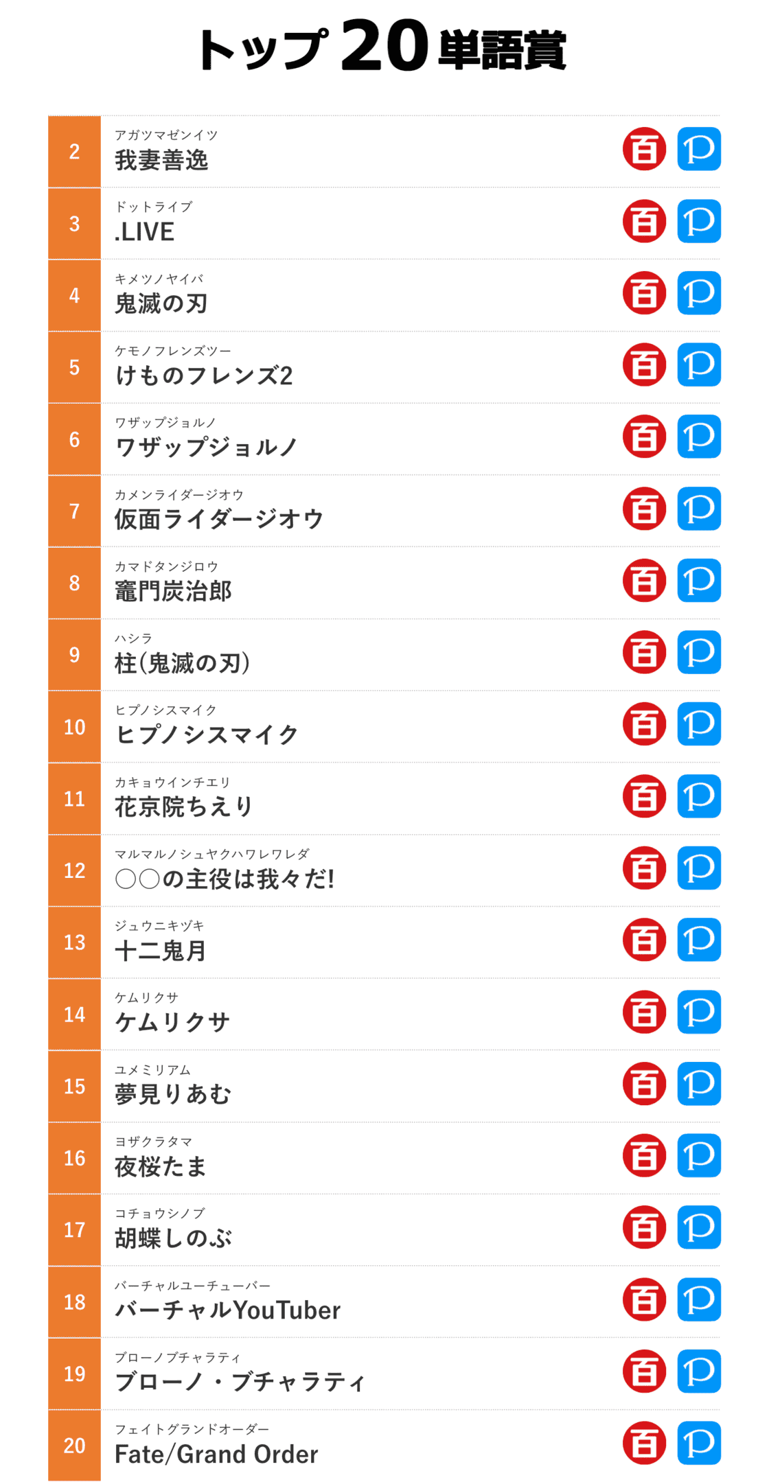 2019 日本网络流行语 2-20 名