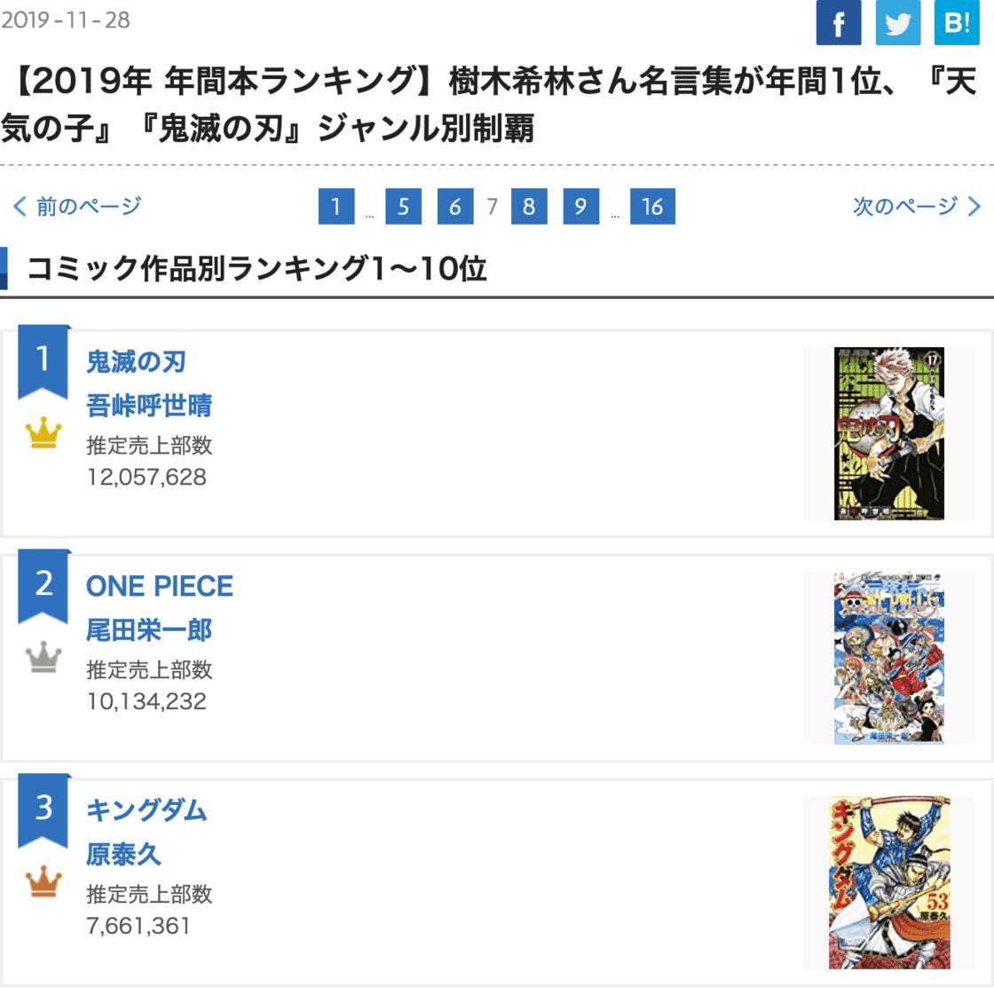Oricon 2019 漫画销量年榜