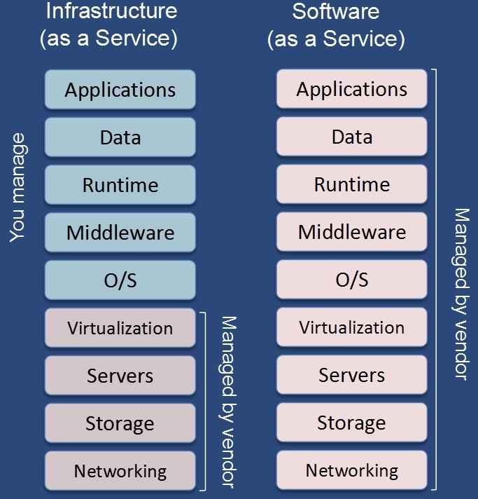 如果把云服务比作乐高,那么 SaaS 就是在 IaaS 基础上多叠了几层(图片来自网络)