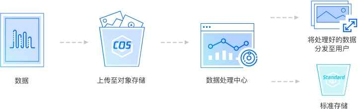 COS 用于数据处理(来自腾讯云官网)