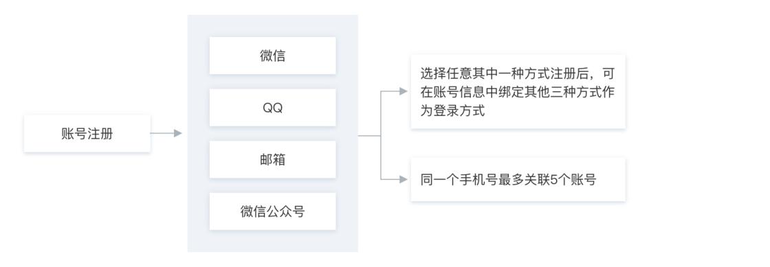 账号注册方式(来自官方文档)